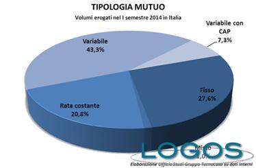 Creditizio - Mercato dei mutui, primo semestre 2014