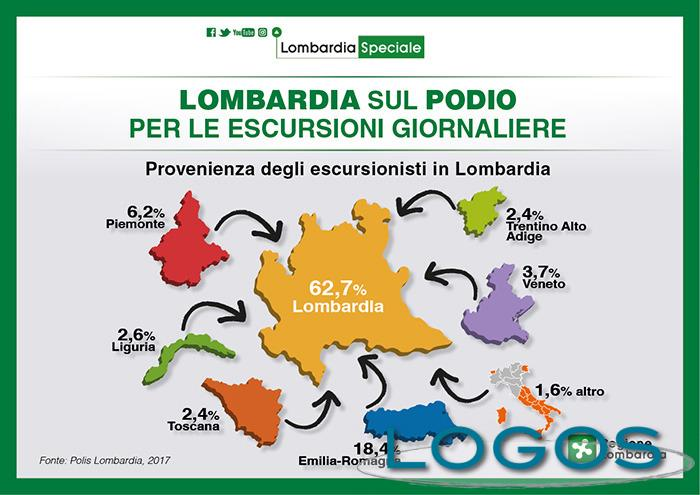 Lombardia - Classifica turismo giornaliero 2016