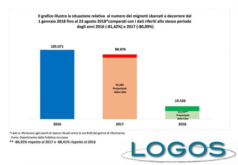 Post Scriptum - Immigrati in Italia ad agosto 2018