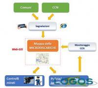 Territorio - Lo schema del sistema di monitoraggio