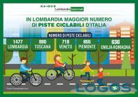 Lomnbardia - Piste ciclabili al 2018