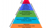 Sociale - Scala dei bisogni di Maslow