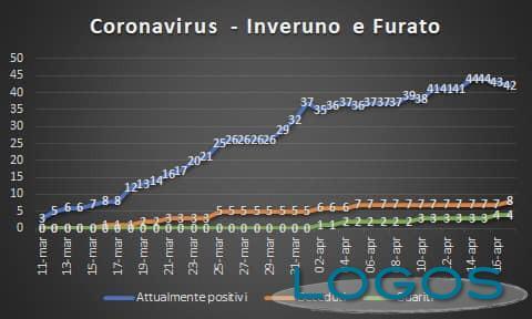Inveruno - Casi di Covid-19 al 17 aprile