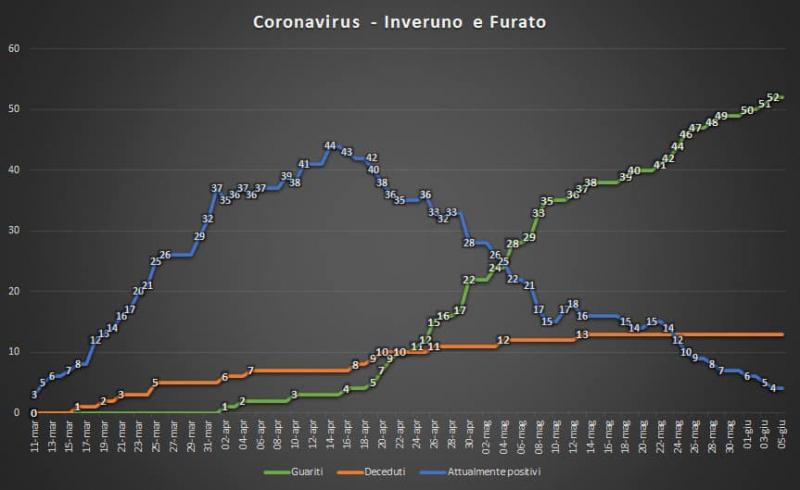 Inveruno - Situazione Coronavirus in paese al 5 giugno 2020