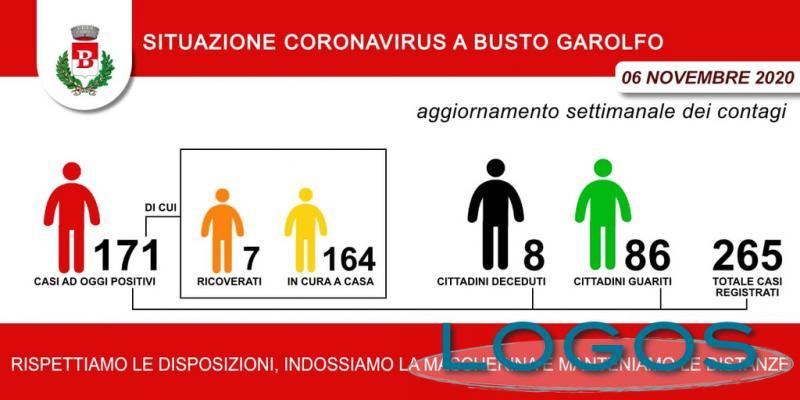 Busto Garolfo - Casi Covid-19 al 6 novembre 2020