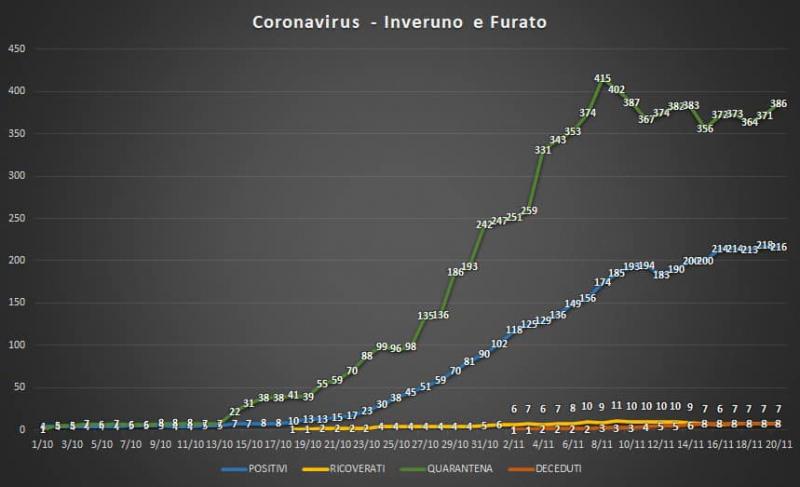 Inveruno - Situazione Coronavirus in paese al 20 novembre 2020