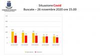Buscate - Situazione Covid-19 al 26 novembre 2020