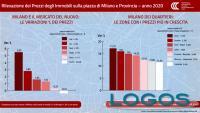Immobiliare - Case Milano