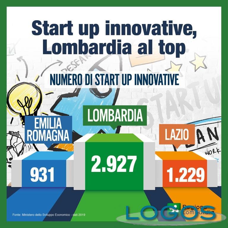 Milano - Start up