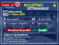 Arconate - Situazione Covid al 3 marzo 2021