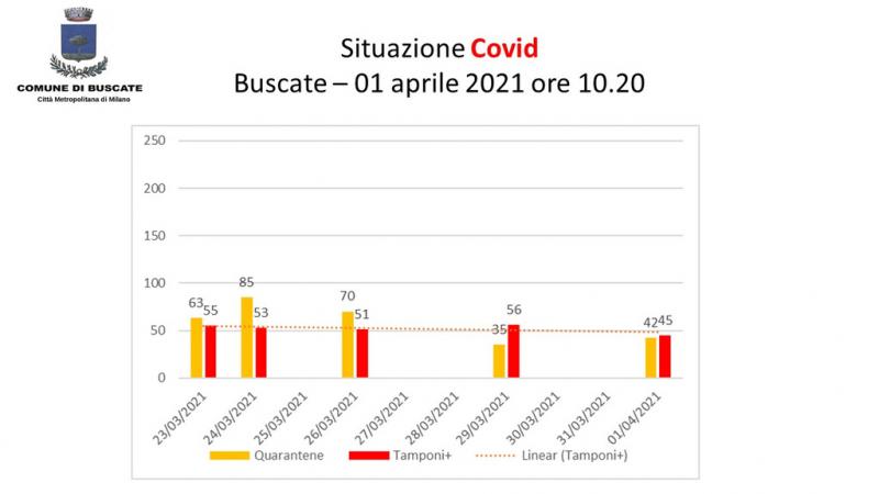 Buscate - Situazione Covid-19 all'1 aprile 2021