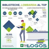 Milano - Lombardia: primato biblioteche