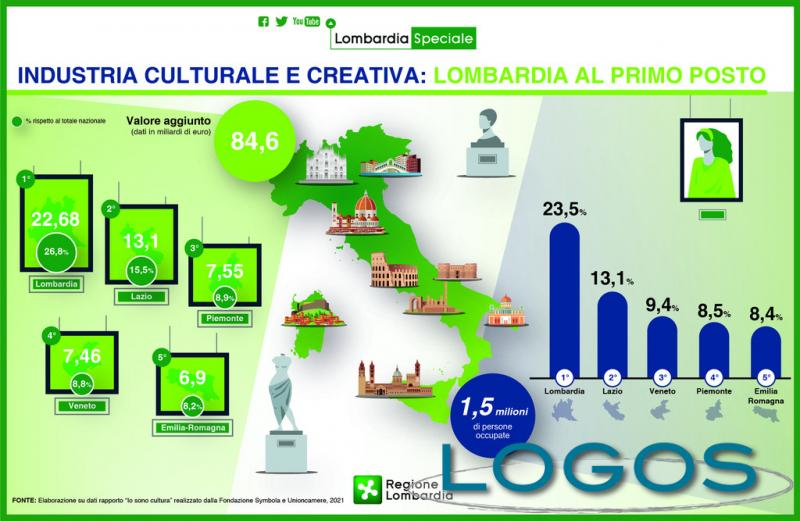 Territorio - Industria culturale