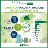 Milano - Aziende estere in Lombardia