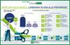 Commercio - Negozi in Lombardia